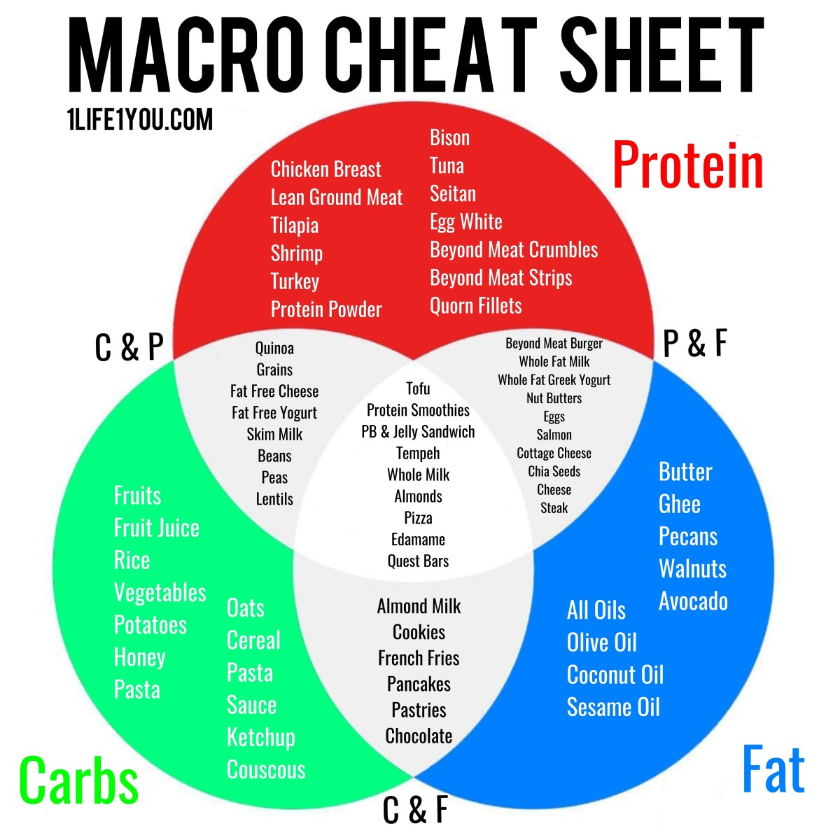 Macro Cheat Sheet